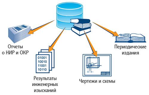 Картинки по запросу системами классификации инженерных данных